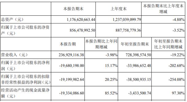 安奈儿2020年前三季度亏损3398.67万由盈转亏 投资收益同比下滑