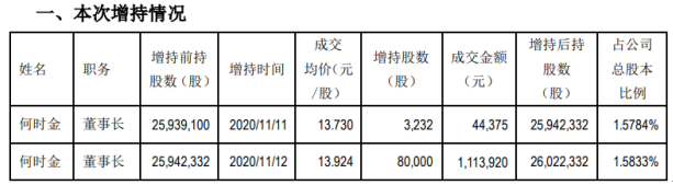 横店东磁股东何时金增持8.32万股 耗资约115.89万元