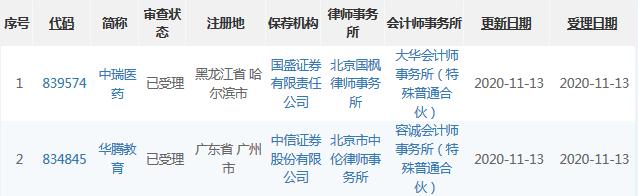华腾教育、中瑞医药1113受理.png