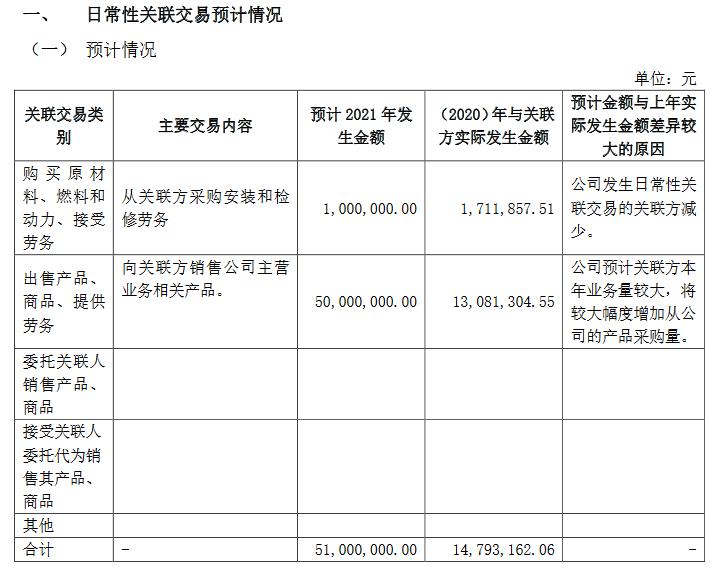 兴和股份预计关联交易.png