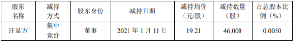 http://www.fanchuhou.com/shuma/2965025.html