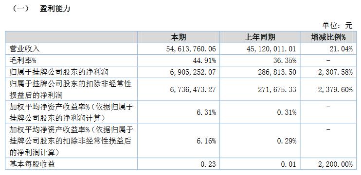 兴华设计2020业绩.png