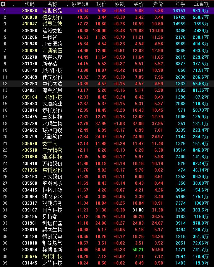 精选层迎来普涨行情 39股股价上涨