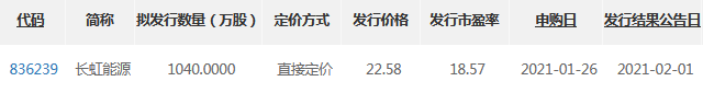长虹能源精选层发行价.png