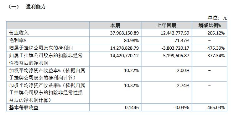 華創合成2020上半年業績.png