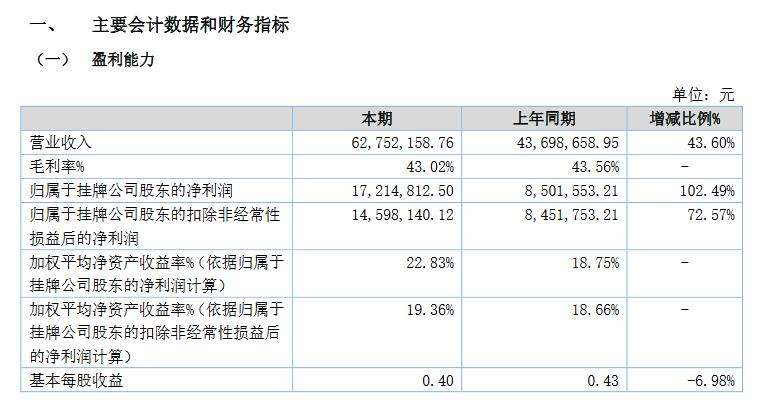博芳環保2020上半年業績.png
