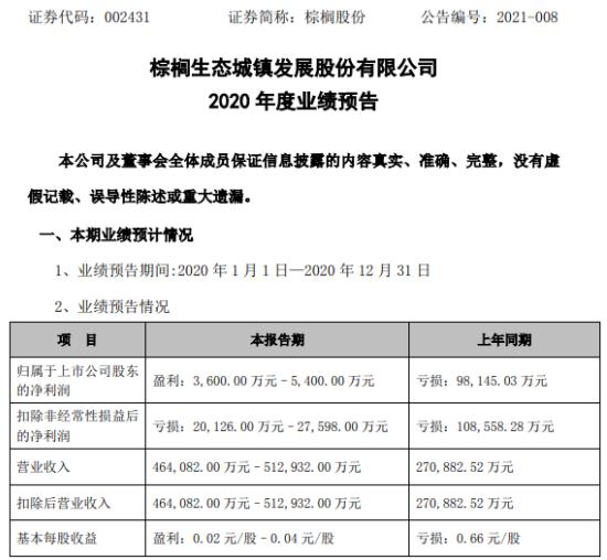 棕榈股份2020年预计净利3600万-5400万同比扭亏为盈 新签订单显著增加
