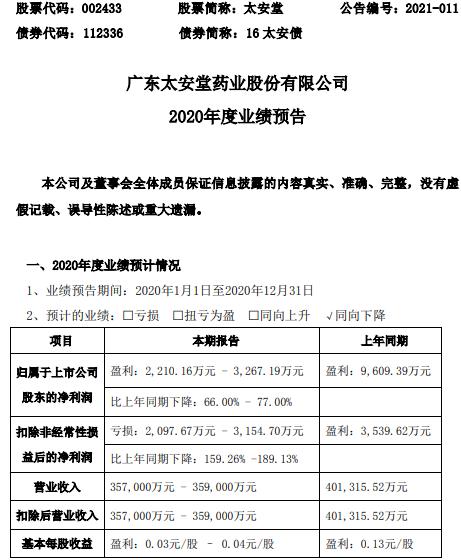 太安堂2020年预计净利2210.16万-3267.19万下降66%-77% 中药饮片销售大幅下降