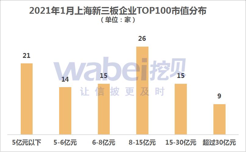 上海新三板市值分布.png