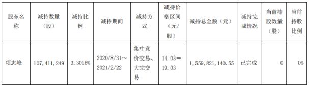 浙江龙盛股东项志峰减持1.07亿股 套现15.6亿