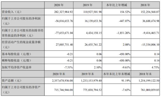 聆达股份2020年亏损5601.67万同