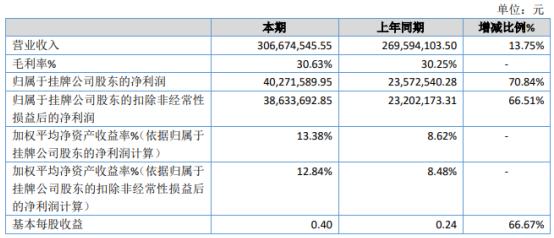 靖互股份2020年净利增长70.84% 销售规模增长