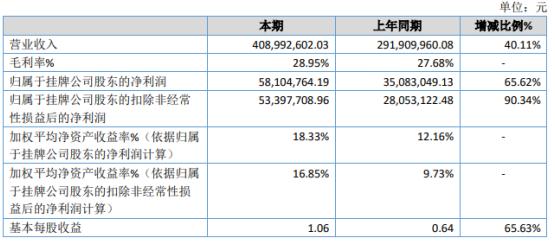 瑜欣电子2020年净利增长65.62% 产品销售收入增加