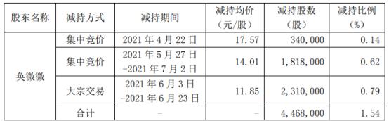 五方光电股东奂微微减持446.8万股 价格区间为11.85-17.57元/股