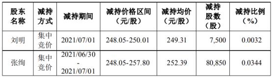 圣邦股份2名股东合计减持8.84万股 减持计划均已实施完毕