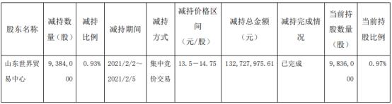 鲁商发展股东世贸中心减持938.4万股 价格区间为13.5-14.75元/股