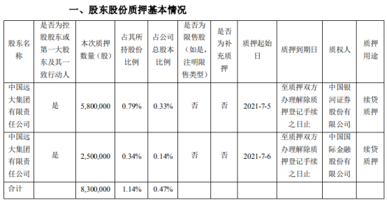 华东医药控股股东远大集团质押830万股 占公司总股本比例的0.47%