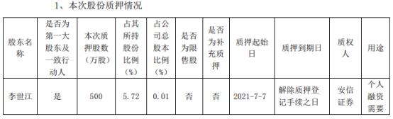 多氟多控股股东李世江质押500万股 占公司总股本比例的0.01%