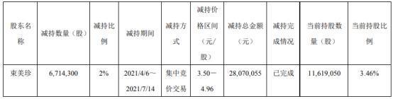 ST花王股东束美珍减持671.43万股 价格区间为3.50-4.96元/股