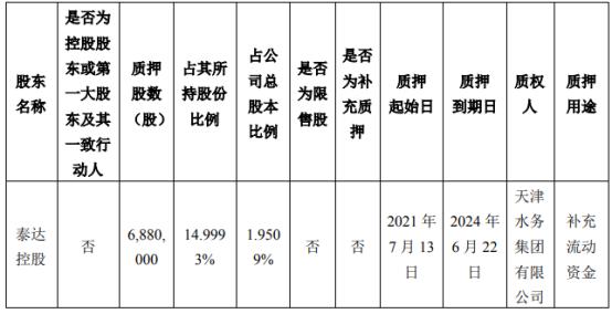 渤海股份股东泰达控股质押688万股 占公司总股本比例的2%