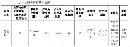 特锐德控股股东德锐投资质押2500万股 占公司总股本比例的2.4%
