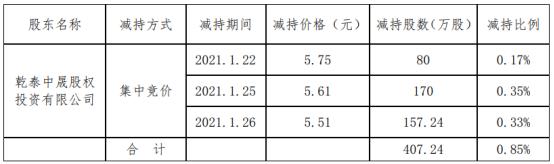 国际实业股东乾泰中晟减持407.24万股 价格区间为5.51-5.75元/股