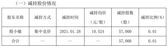 数字政通股东殷小敏减持5.7万股 均价为10.524元/股