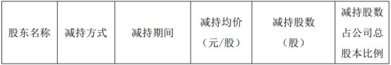 合纵科技股东张仁增减持677.88万股 价格区间为9.03-9.49元/股