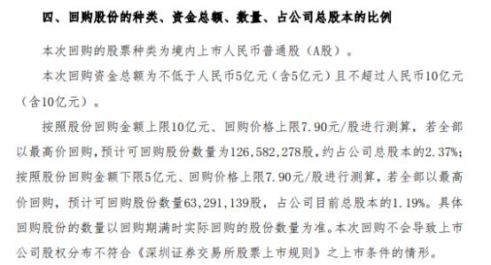 金科股份拟不超10亿元回购公司股份 回购期限不超12个月