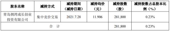 英派斯股东青岛拥湾减持28.18万股 均价11.906元/股