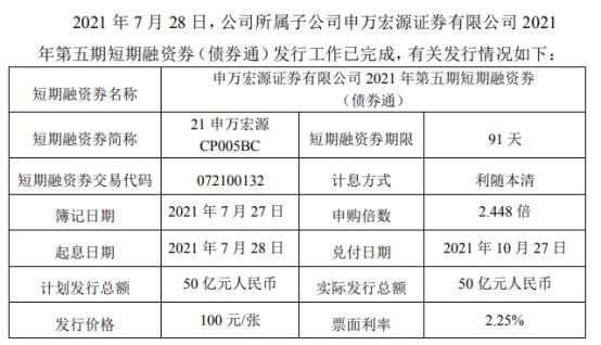 申万宏源所属子公司发行50亿短期融资券 发行期限91天