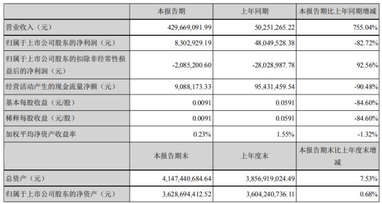 华录百纳2021年上半年归母净利830.29万元 同比下滑82.72%