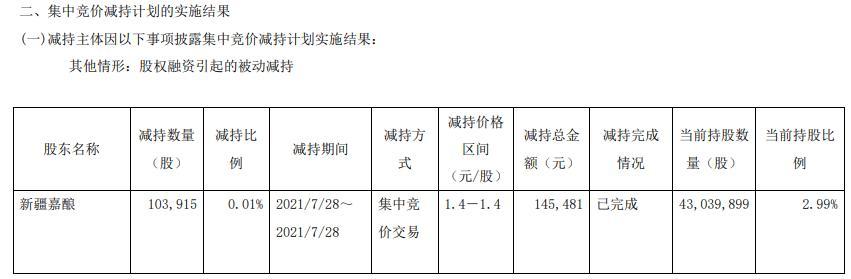 *ST济堂控股股东一致行动人新疆嘉酿减持10.39万股 价格区间为1.4-1.4元/股