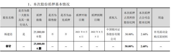 巨力索具实际控制人杨建忠质押2500万股 占公司总股本比例2.60%