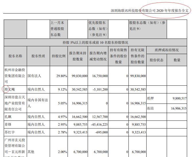 海联讯二大股东邢文飚减持超过5%未停止买卖  被深交所出具监管函