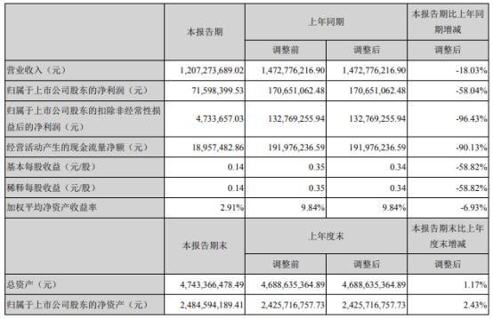 飞荣达今年上半年净利7159.84万元 同比下滑58.04%