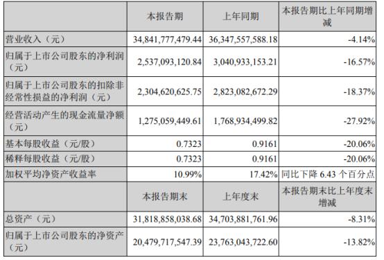 双汇发展今年上半年净利25.37亿元 同比下滑16.57%