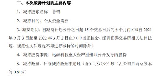 迅游科技股东鲁锦拟减持不超123.3万股公司股份 占公司总股本的0.61%