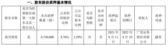 南兴股份控股股东南兴投资质押973万股 占公司总股本比例的3.29%