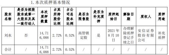 节能铁汉股东刘水质押1471.61万股 占公司总股本比例的0.52%