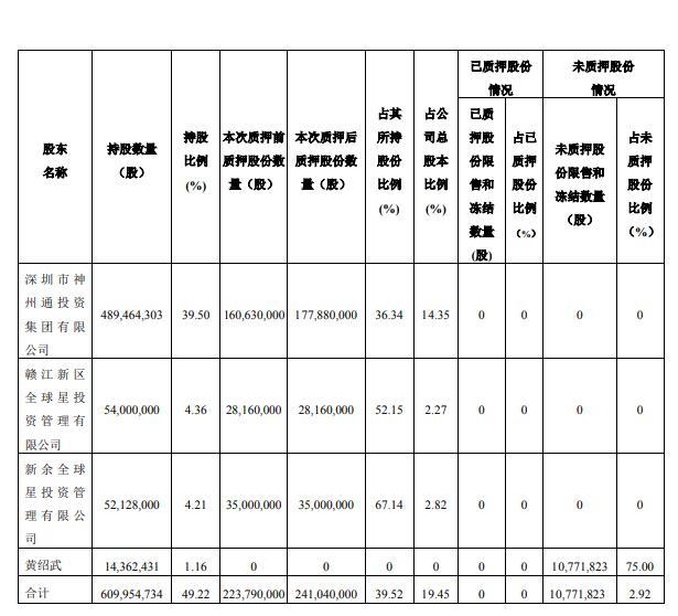 爱施德控股股东再质押1725万股  占其所持的3.52%