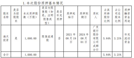 海天股份控股股東海天投資質押1000萬股 占其所持公司股份的5.84%
