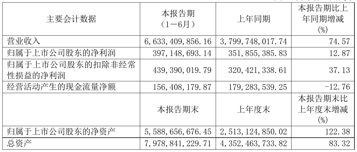 九豐能源(605090)2021年半年度凈利3.97億元