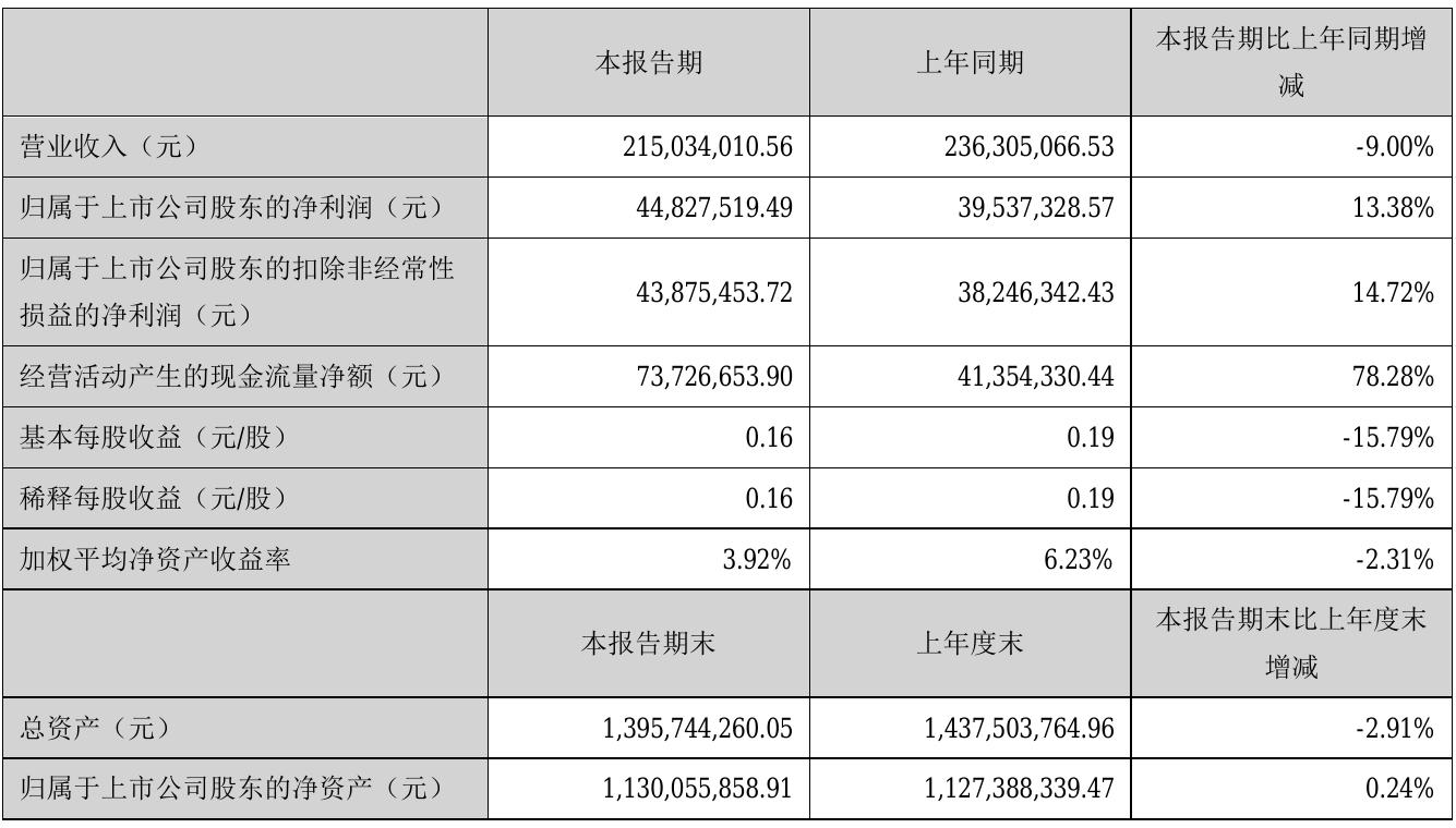 日久光電上半年凈利同比增加13.38%