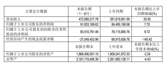 寧波高發2021年半年度同比凈利增長7.70%