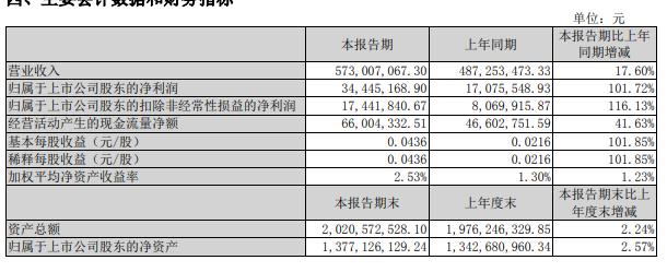 浙江世寶(002703)發布2021年半年度報告:凈利3444.52萬