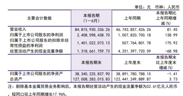洛陽鉬業上半年凈利24.09億  營收同比增加81.45%