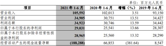 中信銀行(601998)發布2021年半年度報告  凈利290.31億
