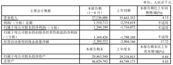 上海石化2021年上半年凈利12.44億  較上年同期扭虧為盈