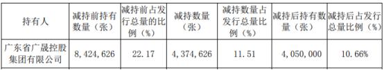 中金嶺南控股股東廣晟集團減持437.46萬張中金轉債